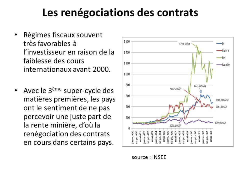 Les renégociations des contrats