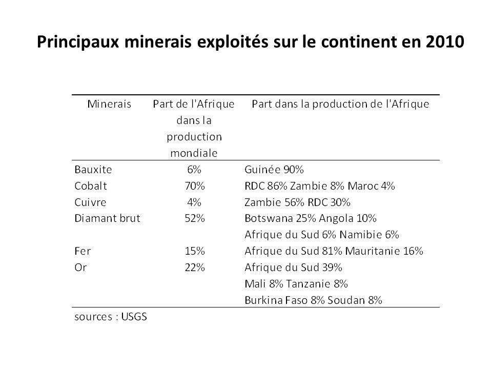 Principaux minerais exploités sur le continent en 2010