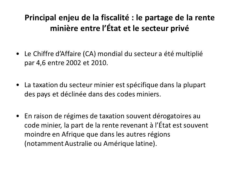 Principal enjeu de la fiscalité : le partage de la rente minière entre l'État et le secteur privé