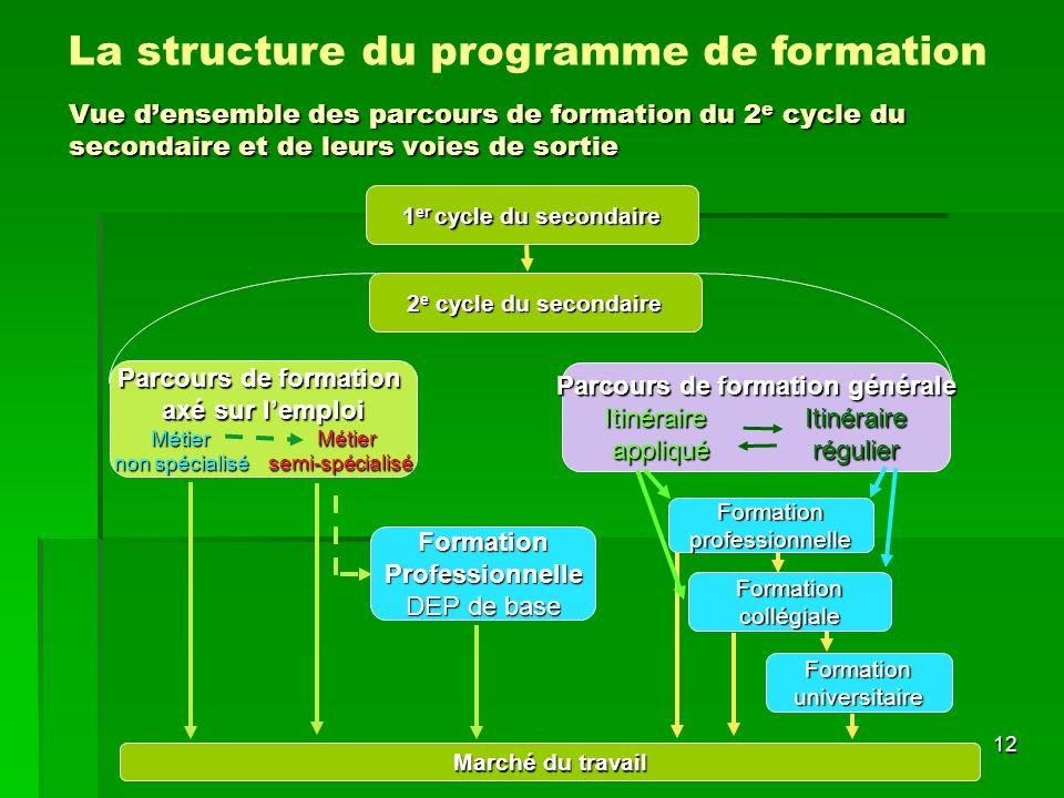 La structure du programme de formation