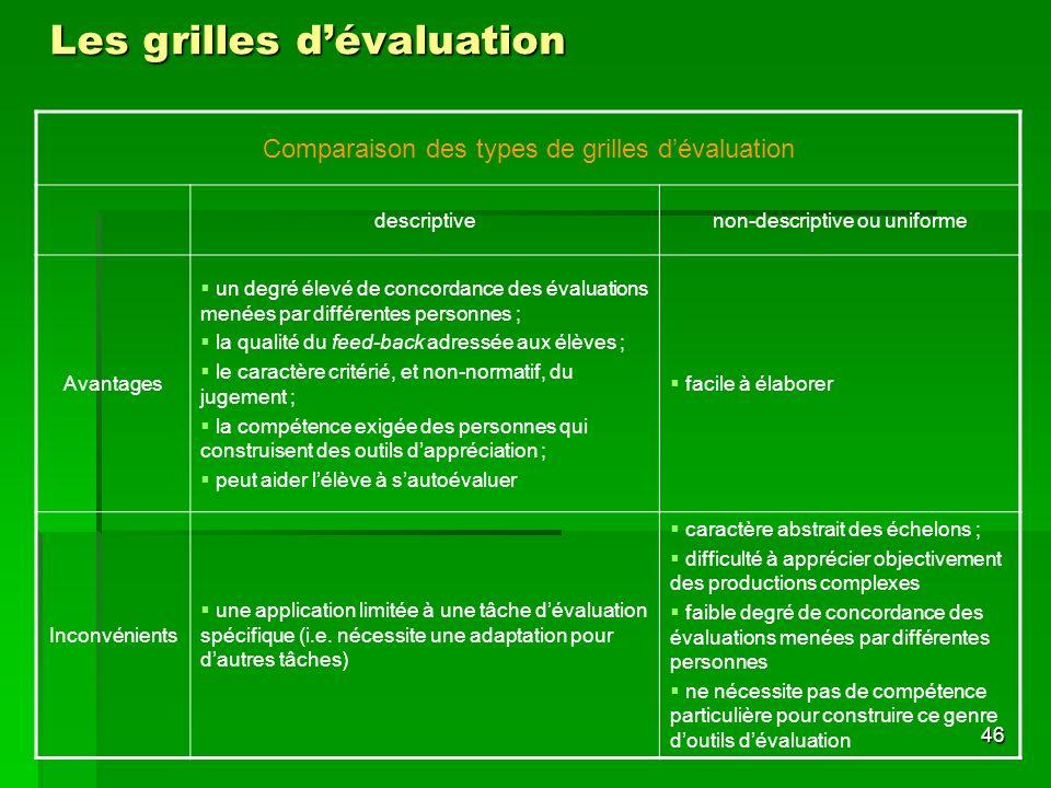 Les grilles d'évaluation
