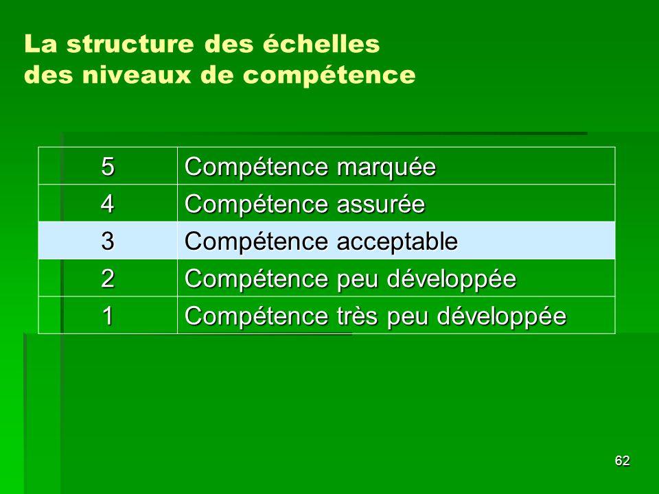 La structure des échelles des niveaux de compétence