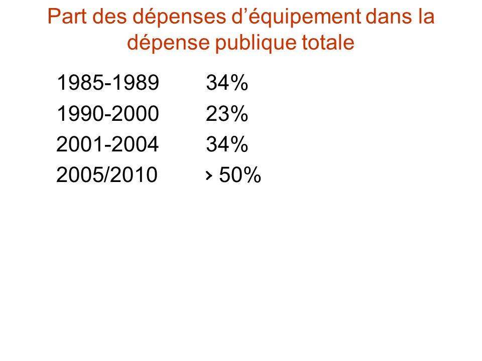 Part des dépenses d'équipement dans la dépense publique totale
