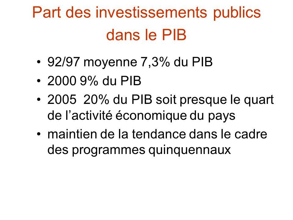 Part des investissements publics dans le PIB