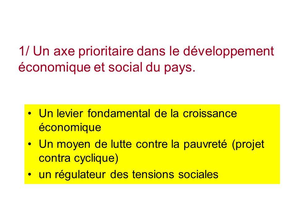 1/ Un axe prioritaire dans le développement économique et social du pays.