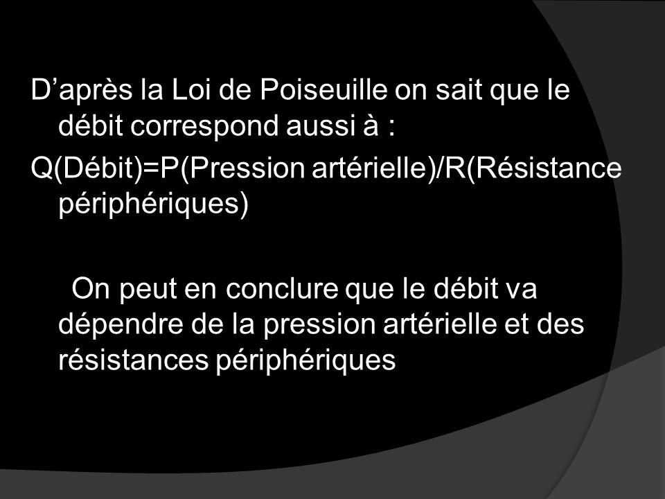 D'après la Loi de Poiseuille on sait que le débit correspond aussi à : Q(Débit)=P(Pression artérielle)/R(Résistance périphériques) On peut en conclure que le débit va dépendre de la pression artérielle et des résistances périphériques