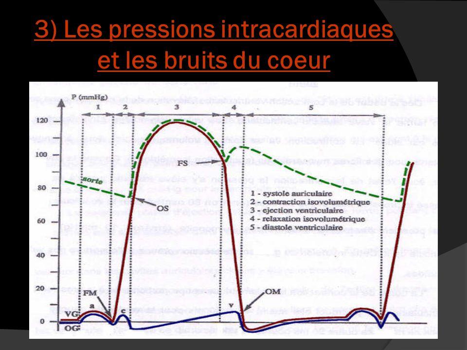 3) Les pressions intracardiaques et les bruits du coeur