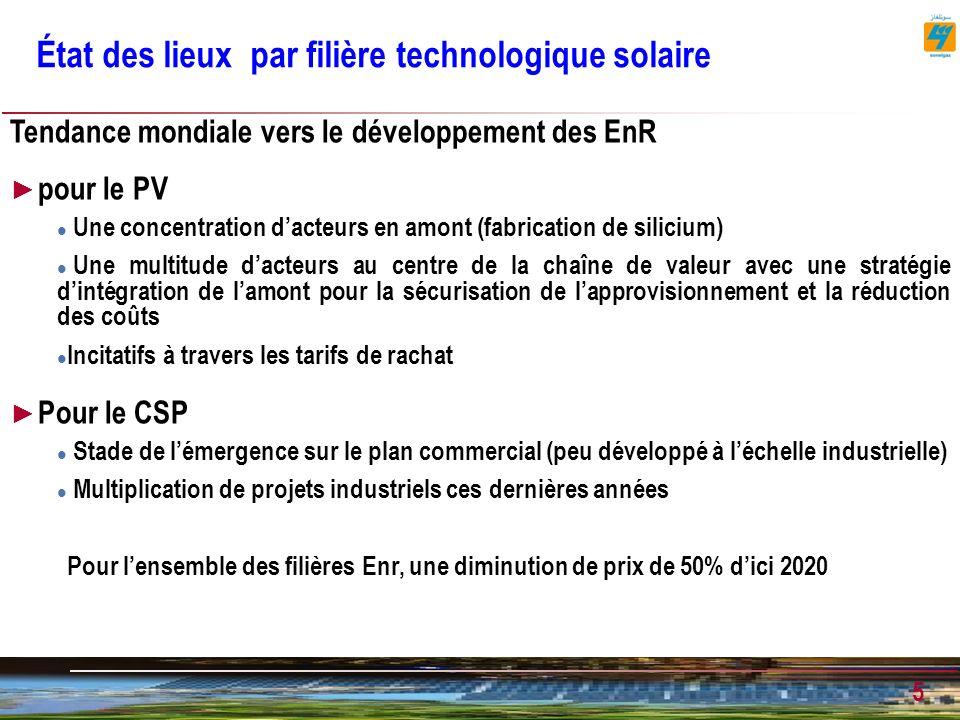 État des lieux par filière technologique solaire
