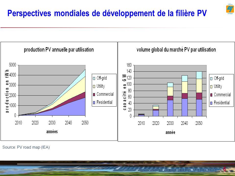 Perspectives mondiales de développement de la filière PV