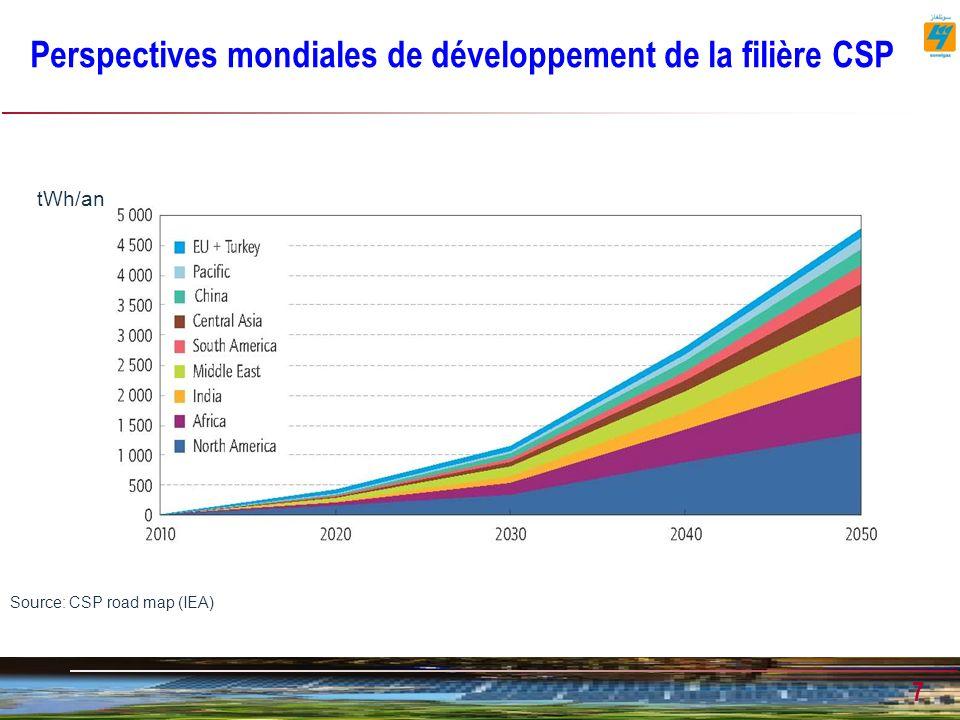 Perspectives mondiales de développement de la filière CSP