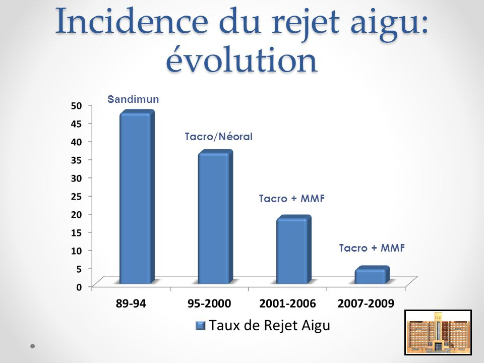 Incidence du rejet aigu: évolution