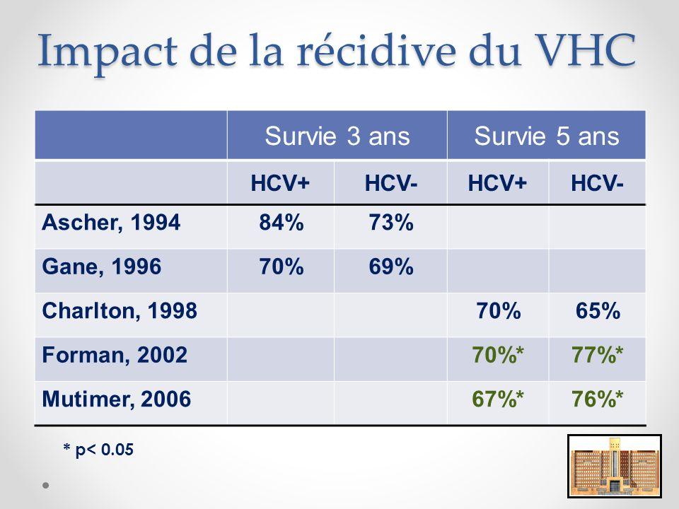 Impact de la récidive du VHC