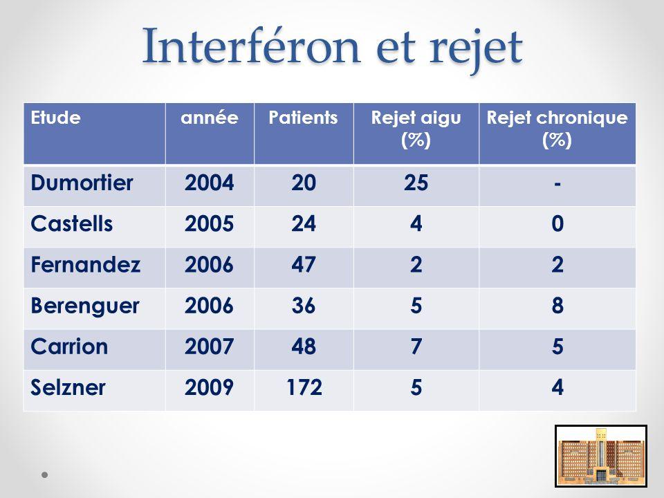Interféron et rejet Dumortier 2004 20 25 - Castells 2005 24 4