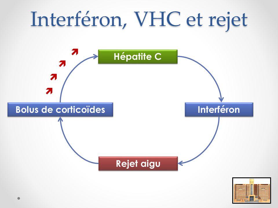 Interféron, VHC et rejet