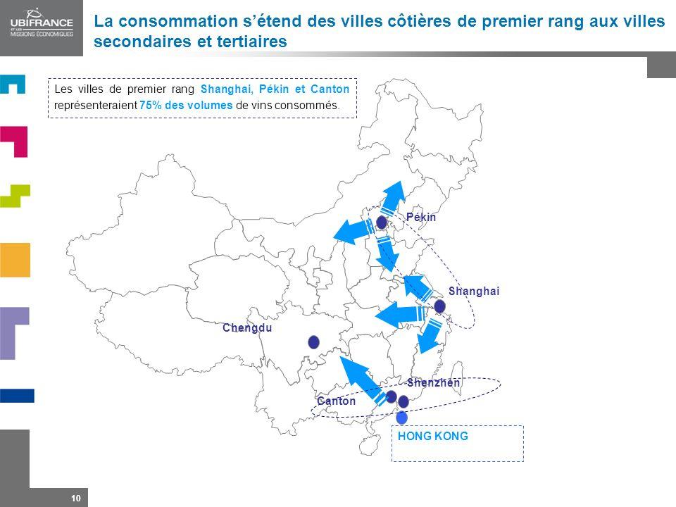 La consommation s'étend des villes côtières de premier rang aux villes secondaires et tertiaires