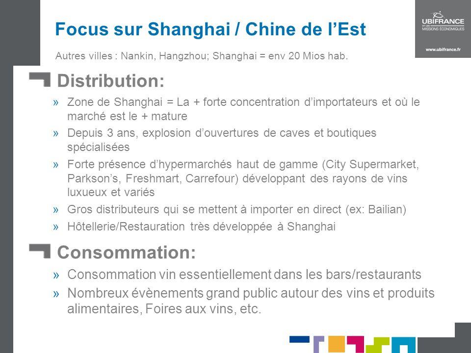Focus sur Shanghai / Chine de l'Est