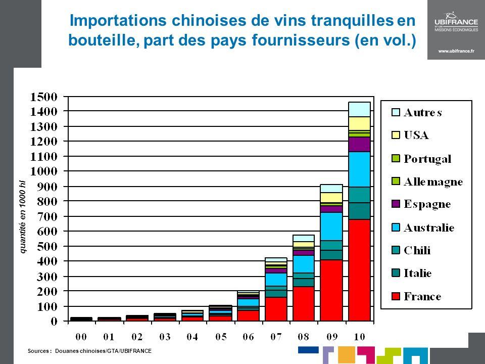 Importations chinoises de vins tranquilles en bouteille, part des pays fournisseurs (en vol.)