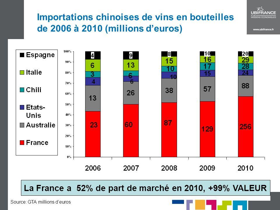 La France a 52% de part de marché en 2010, +99% VALEUR