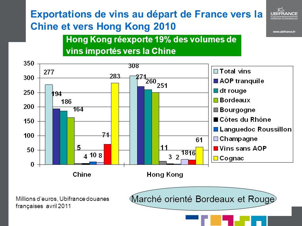 Hong Kong réexporte 19% des volumes de vins importés vers la Chine