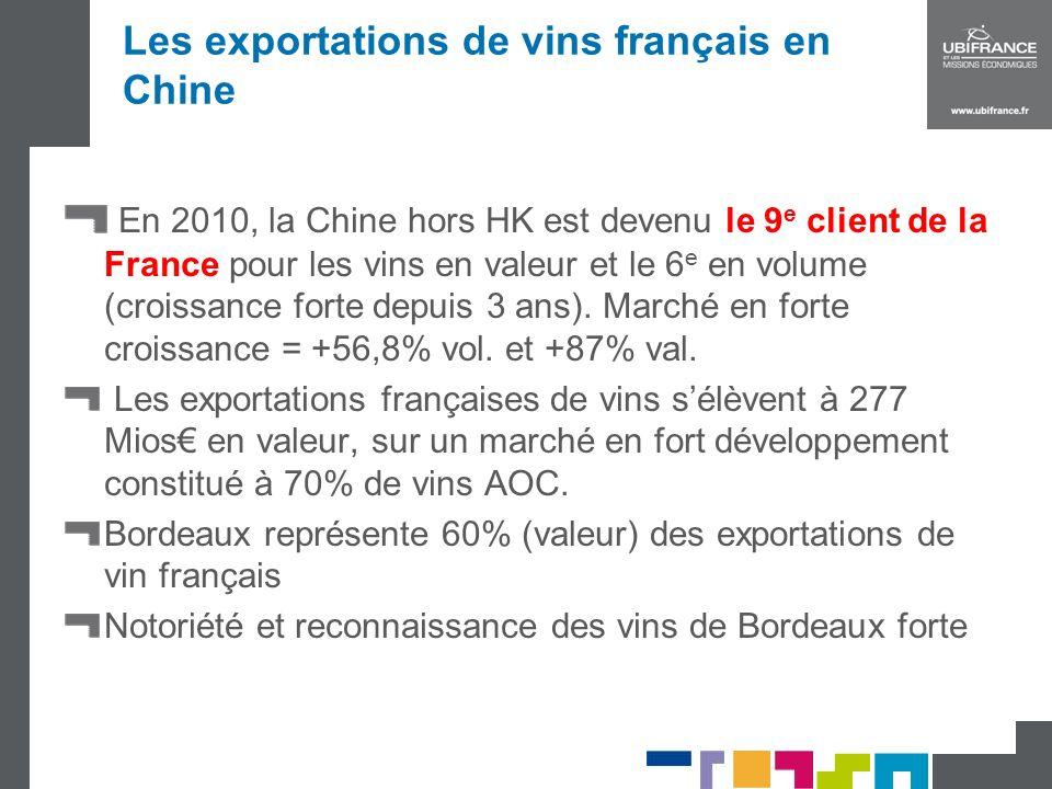 Les exportations de vins français en Chine
