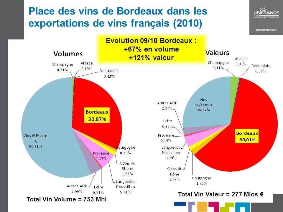 Evolution 09/10 Bordeaux : +67% en volume