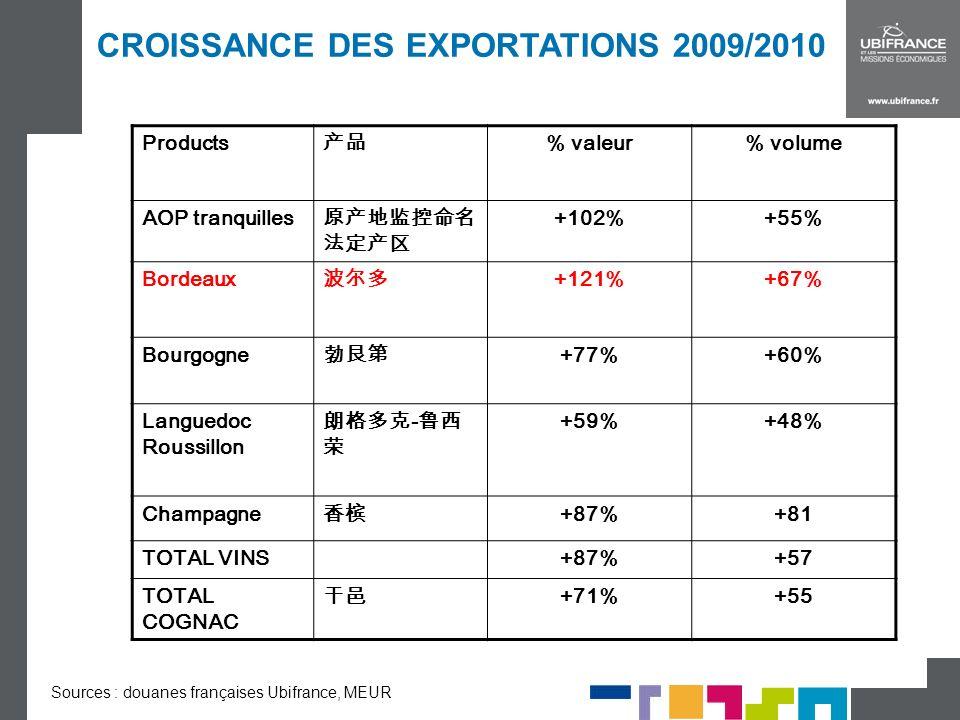CROISSANCE DES EXPORTATIONS 2009/2010