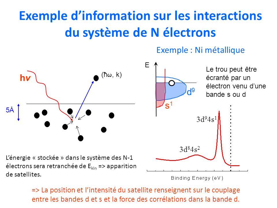Exemple d'information sur les interactions du système de N électrons