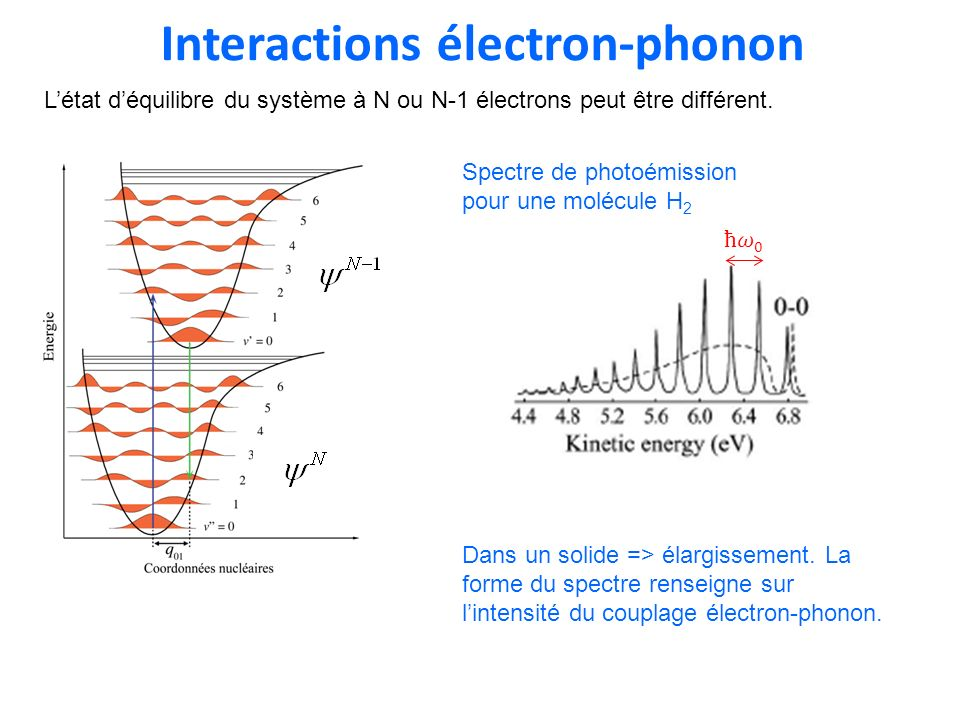 Interactions électron-phonon
