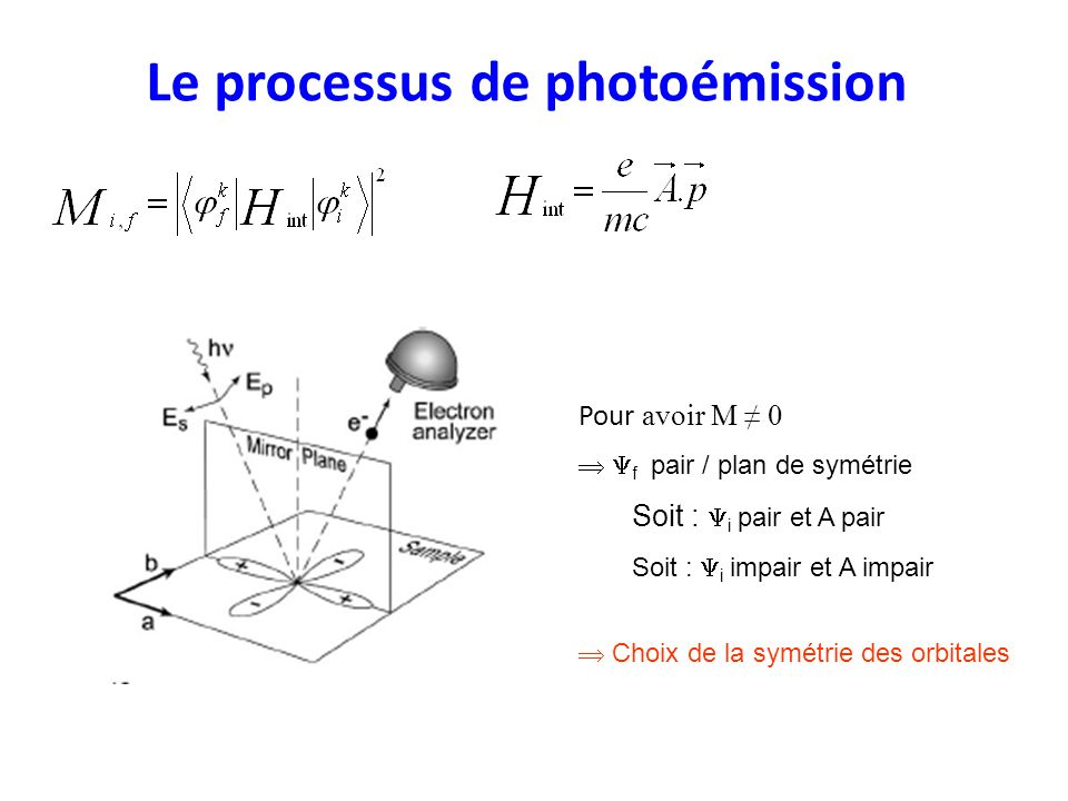 Le processus de photoémission