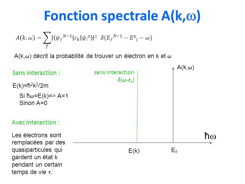 Fonction spectrale A(k,w)