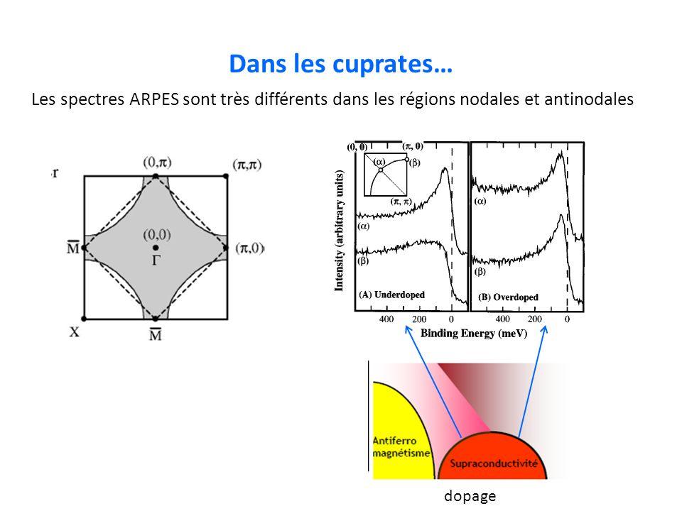 Dans les cuprates… Les spectres ARPES sont très différents dans les régions nodales et antinodales.