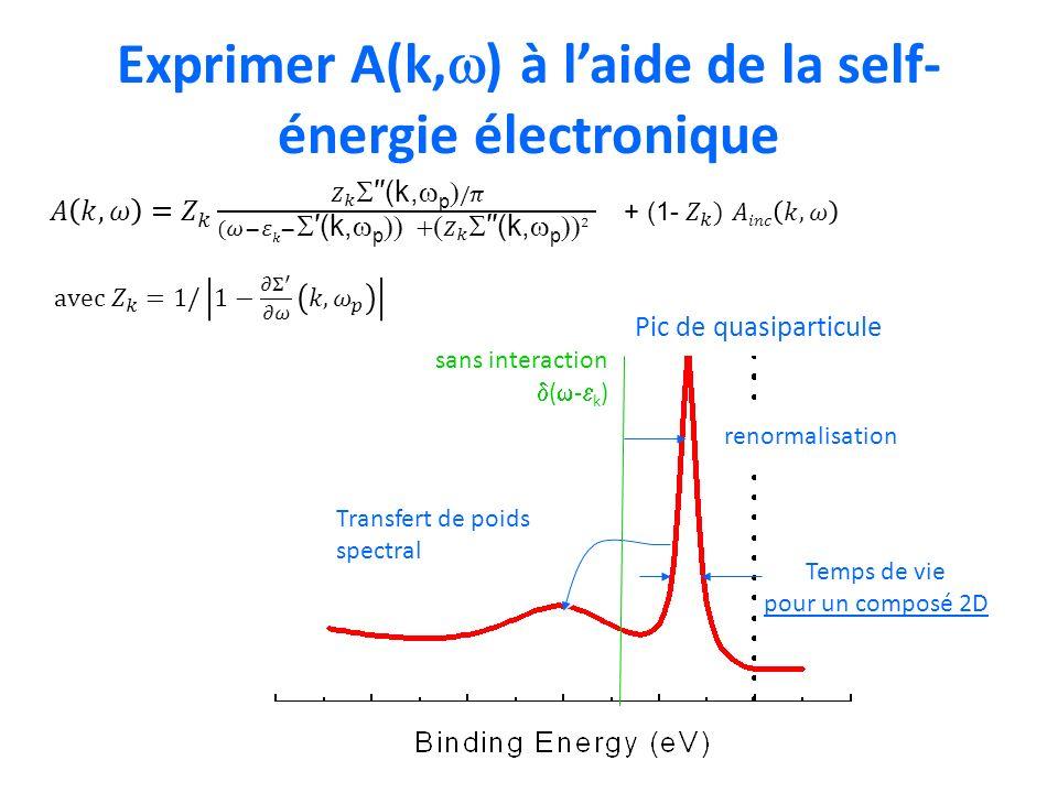 Exprimer A(k,w) à l'aide de la self-énergie électronique