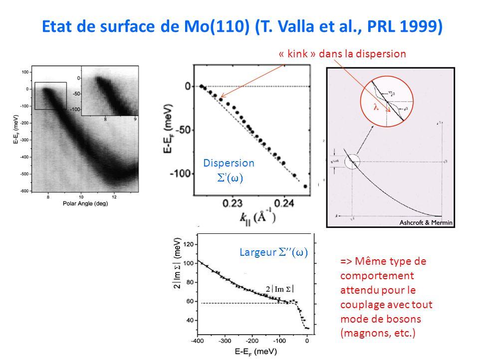 Etat de surface de Mo(110) (T. Valla et al., PRL 1999)
