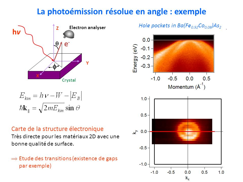 La photoémission résolue en angle : exemple