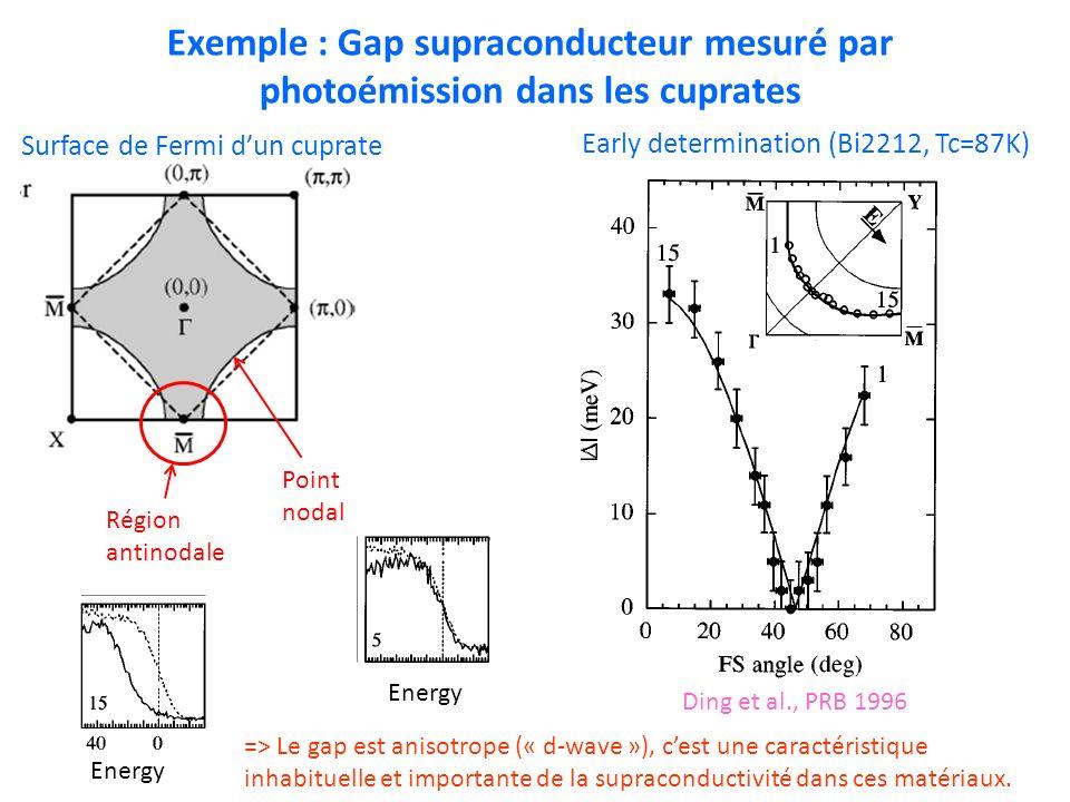 Exemple : Gap supraconducteur mesuré par photoémission dans les cuprates