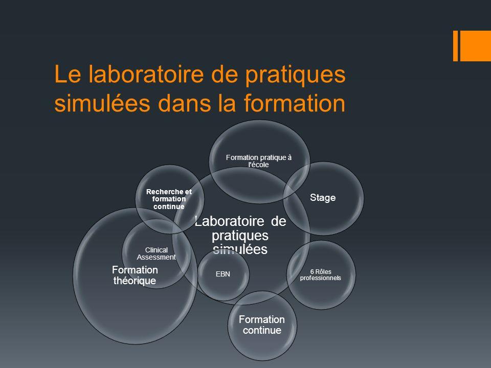Le laboratoire de pratiques simulées dans la formation