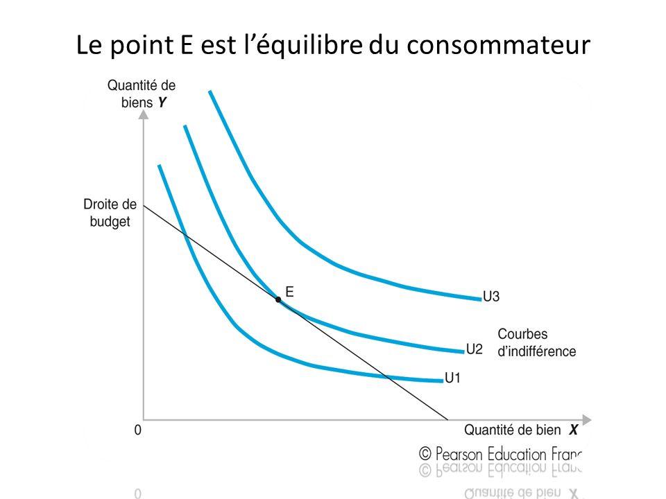 Le point E est l'équilibre du consommateur