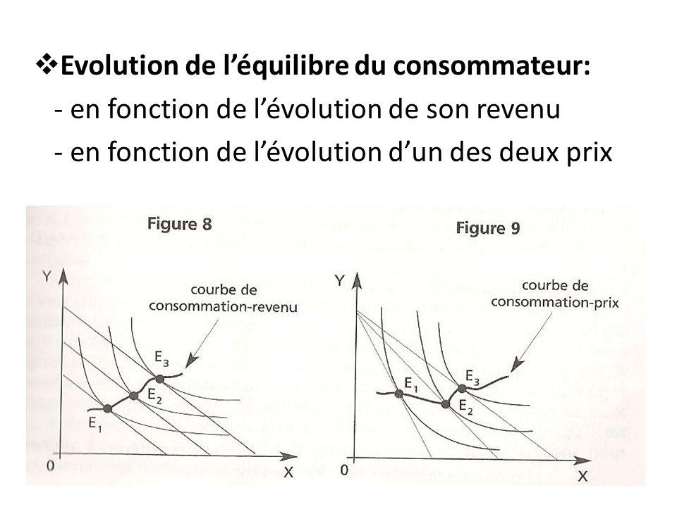 Evolution de l'équilibre du consommateur:
