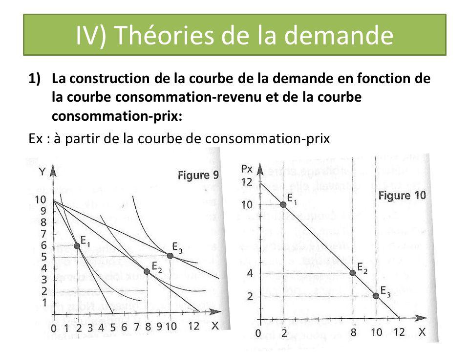 IV) Théories de la demande