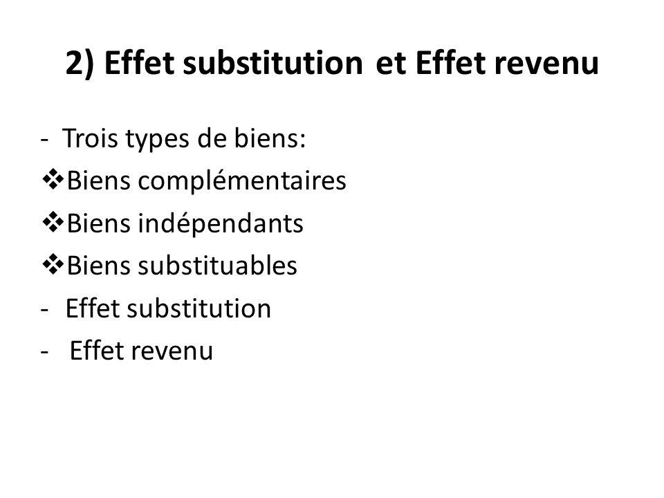 2) Effet substitution et Effet revenu