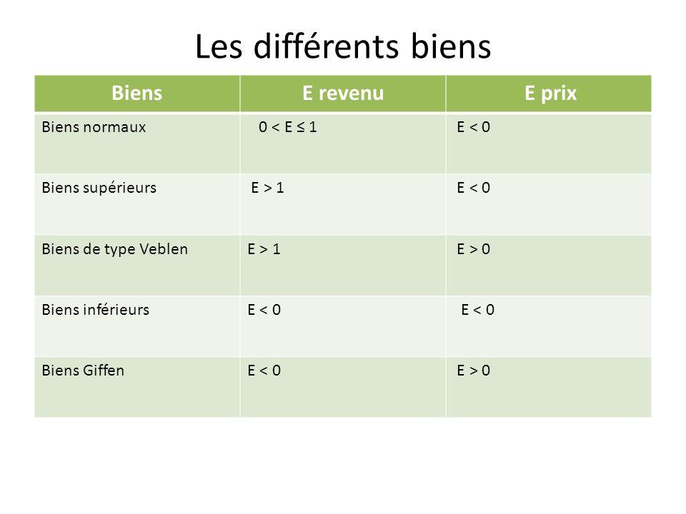 Les différents biens Biens Ε revenu E prix Biens normaux 0 < E ≤ 1