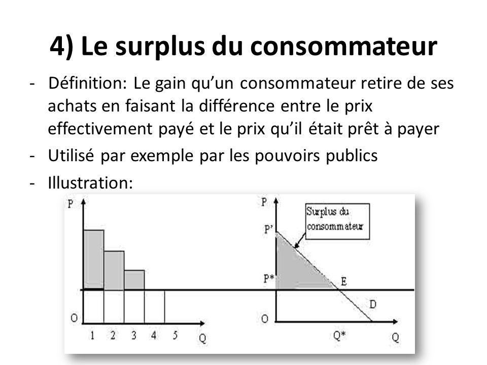 4) Le surplus du consommateur
