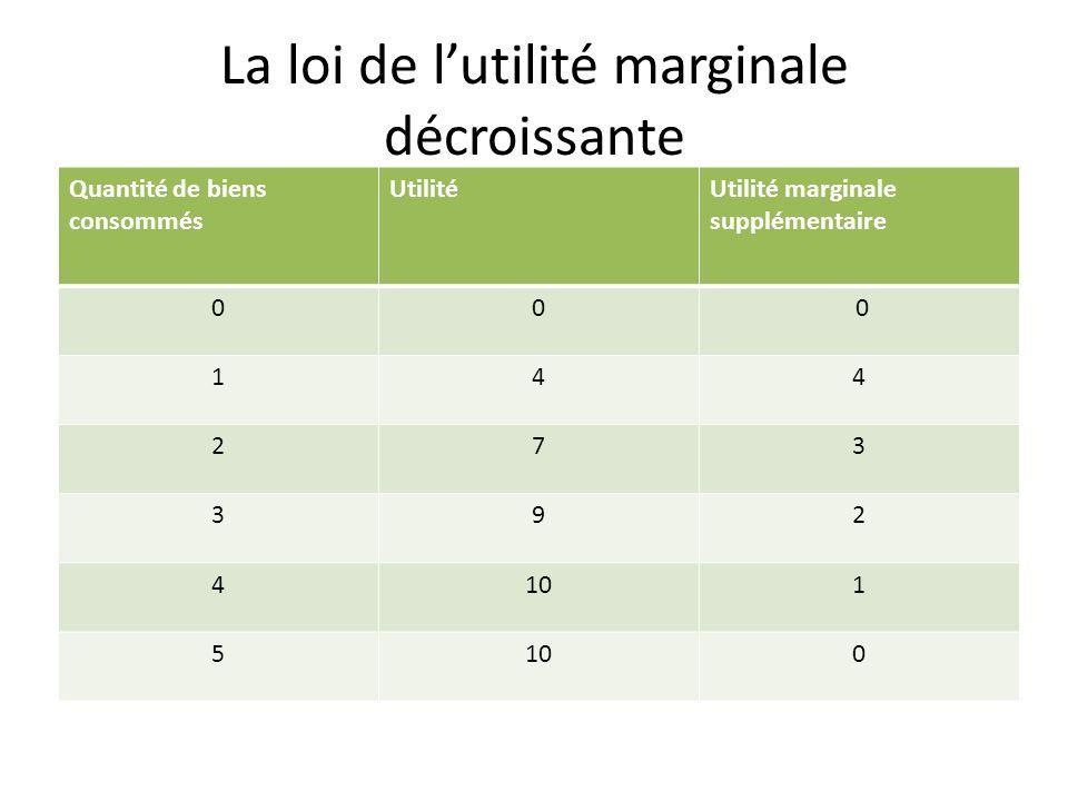 La loi de l'utilité marginale décroissante