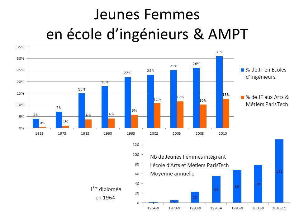 Jeunes Femmes en école d'ingénieurs & AMPT
