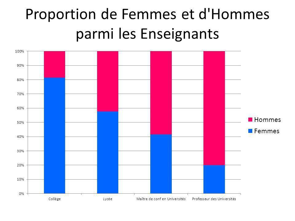 Proportion de Femmes et d Hommes parmi les Enseignants