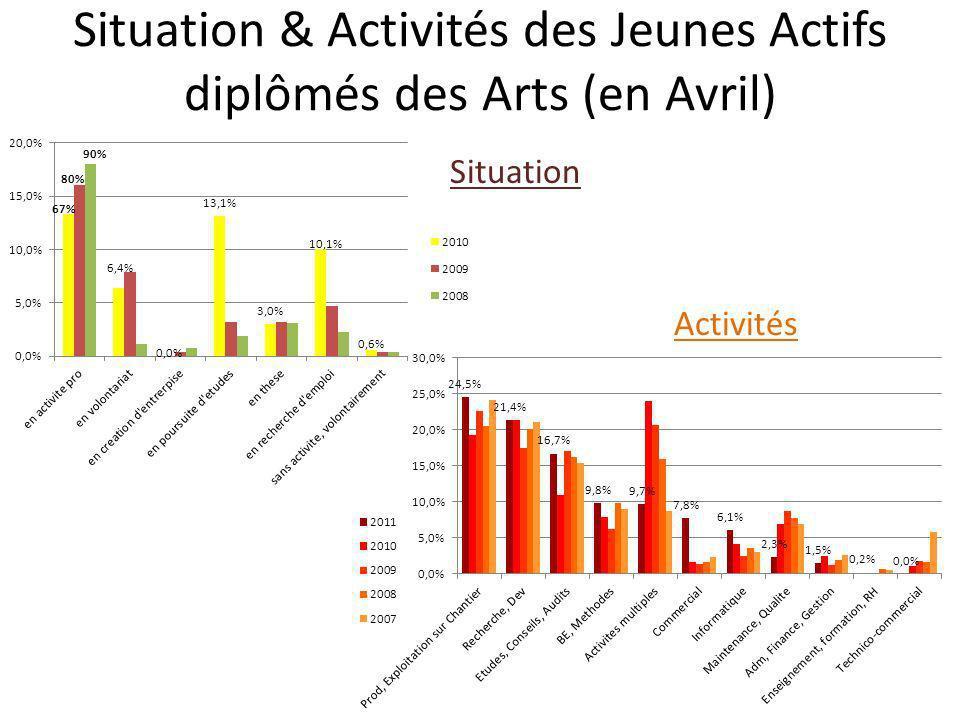 Situation & Activités des Jeunes Actifs diplômés des Arts (en Avril)