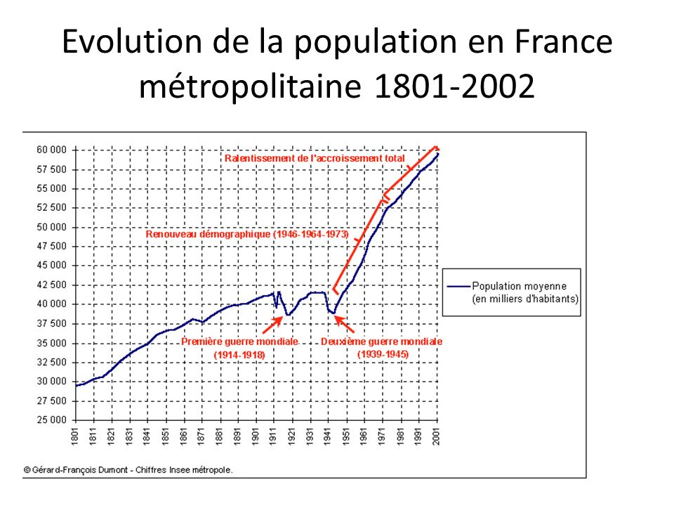 Evolution de la population en France métropolitaine 1801-2002