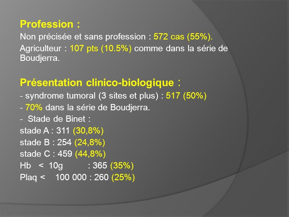 Présentation clinico-biologique :