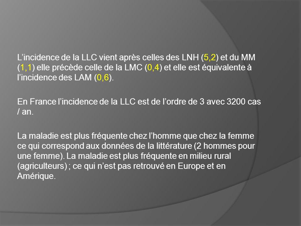 L'incidence de la LLC vient après celles des LNH (5,2) et du MM (1,1) elle précède celle de la LMC (0,4) et elle est équivalente à l'incidence des LAM (0,6).
