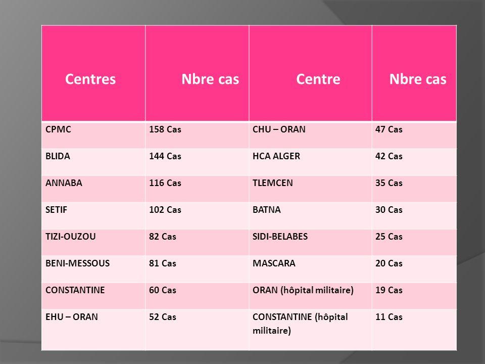 Nbre cas Centre Centres CPMC 158 Cas CHU – ORAN 47 Cas BLIDA 144 Cas